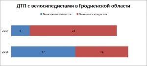 Данные по ДТП с участием велосипедистов в Гродно за 2018 год