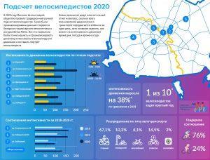 Анализ подсчета интенсивности движения велосипедистов и составление портрета велосипедистов в Минске в 2020 году