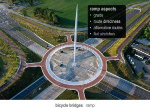 2-х уровневые пересечения, подземные и надземные пешеходные переходы, велопешеходные мостики и пандусы