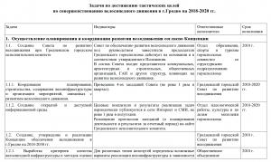 План обеспечения развития велосипедного движения в городе Гродно на 2018 – 2020 гг.