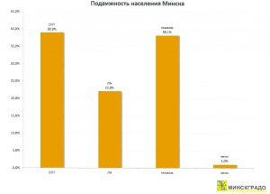 Транспортная подвижность Минска