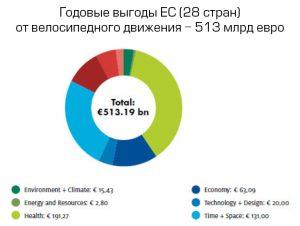 Семинар: Насколько выгодно ездить на велосипеде в Беларуси и ЕС