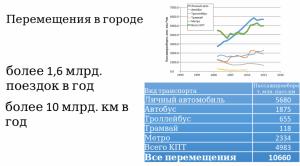Экономическая оценка велодвижения в Минске