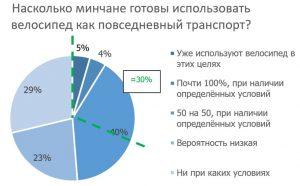 Социологическое исследование велодвижения в Минске, 2017 год