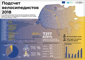 МВО подсчитало велосипедистов в 20 точках Минска